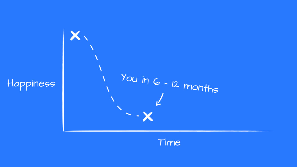 You in 6 - 12 months Happiness Time