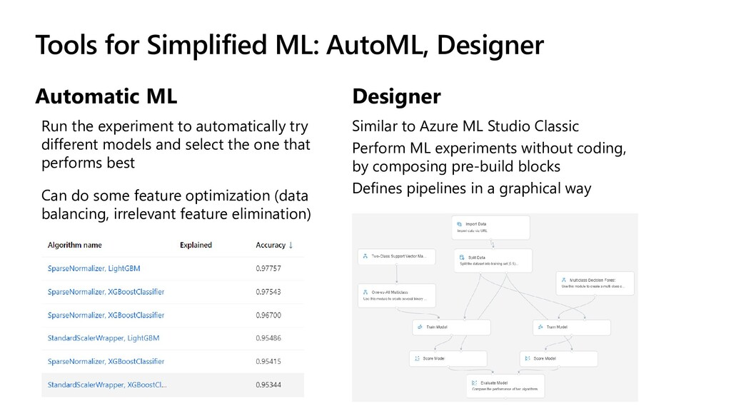 Tools for Simplified ML: AutoML, Designer Autom...