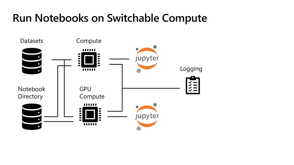 Run Notebooks on Switchable Compute Datasets No...