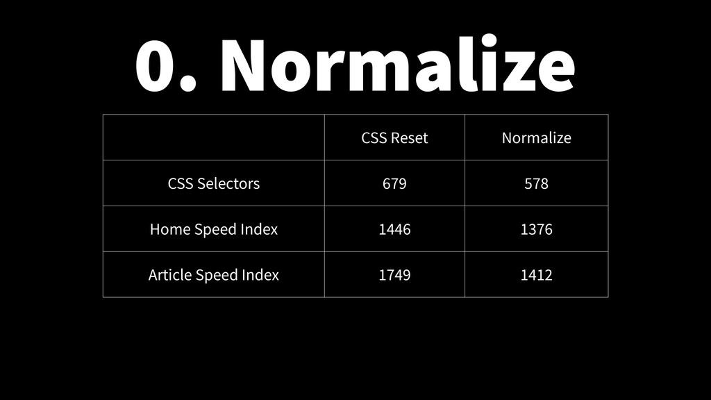 0. Normalize CSS Reset Normalize CSS Selectors ...