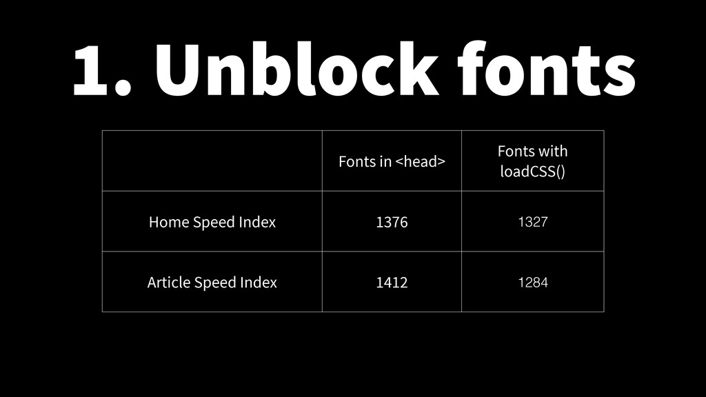 1. Unblock fonts Fonts in <head> Fonts with loa...