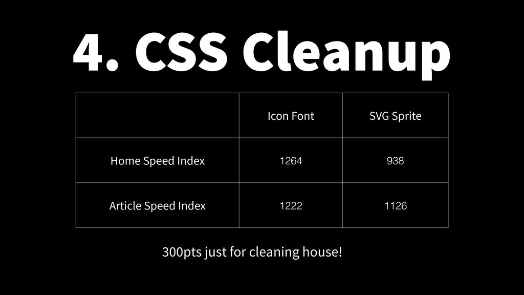 4. CSS Cleanup Icon Font SVG Sprite Home Speed ...