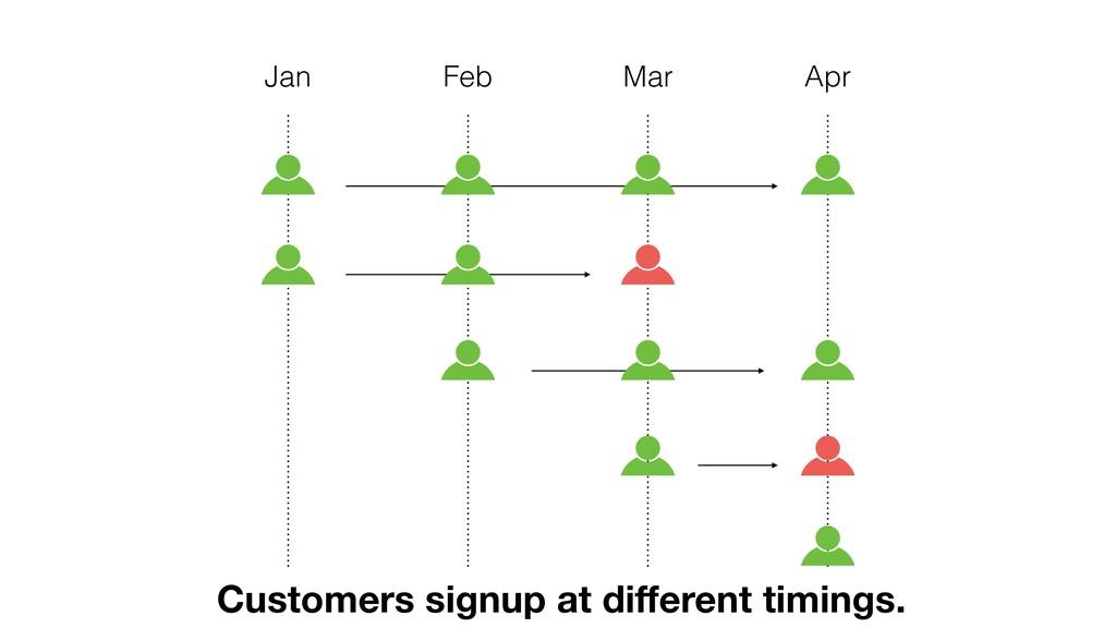 Apr Mar Feb Jan Customers signup at different ti...