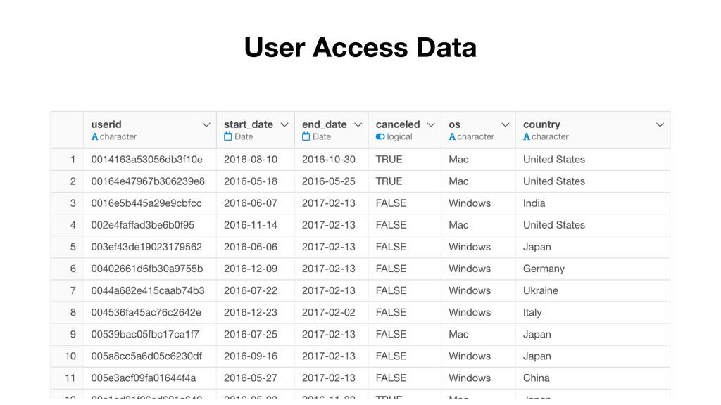 User Access Data