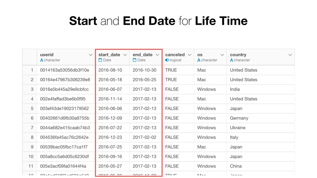 Start and End Date for Life Time