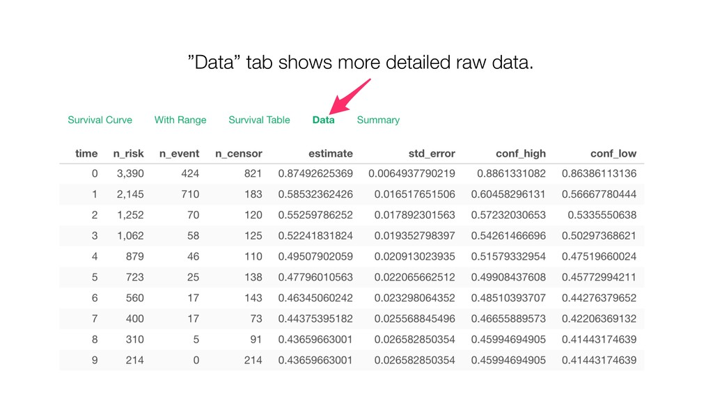 """""""Data"""" tab shows more detailed raw data."""