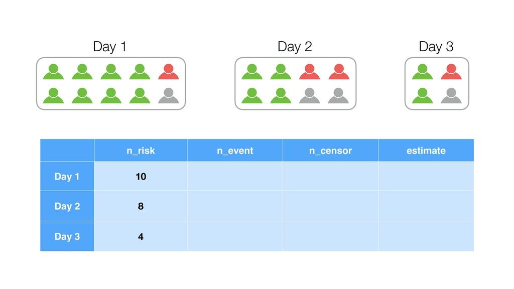 Day 1 Day 2 Day 3 n_risk n_event n_censor estim...