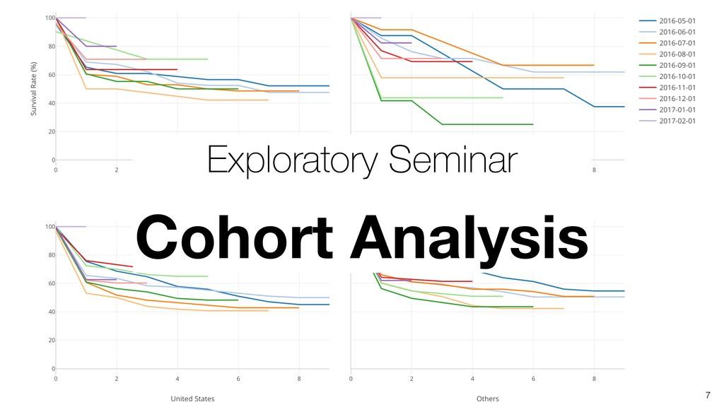 7 Exploratory Seminar Cohort Analysis