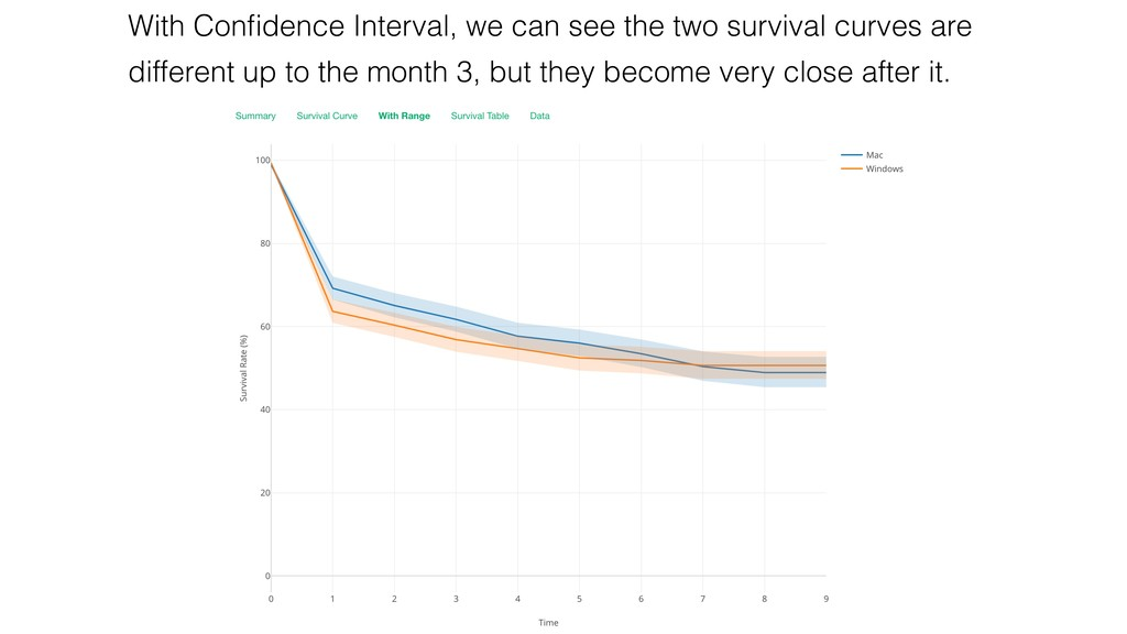 With Confidence Interval, we can see the two sur...