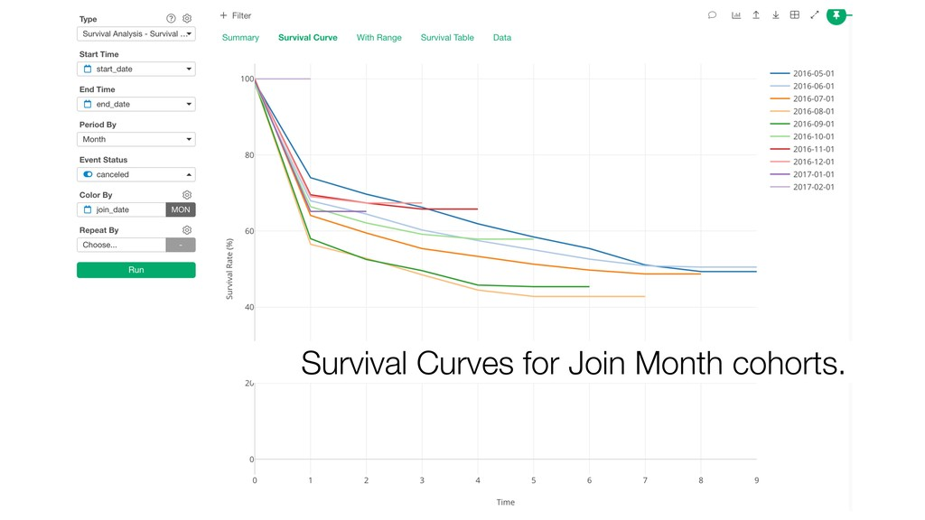 Survival Curves for Join Month cohorts.
