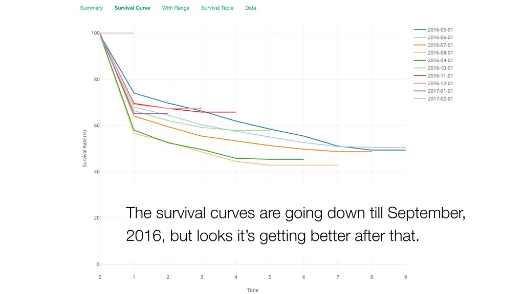 The survival curves are going down till Septemb...