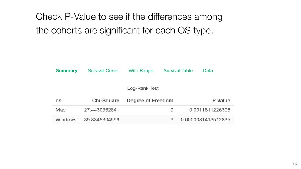 76 Check P-Value to see if the differences amon...