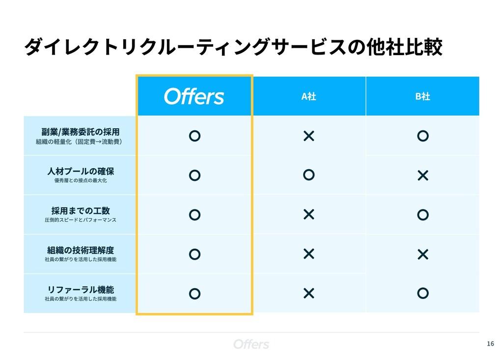 16 ダイレクトリクルーティングサービスの他社比較 組織の軽量化(固定費→流動費) 副業/業務...
