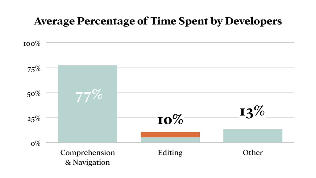 Average Percentage of Time Spent by Developers ...