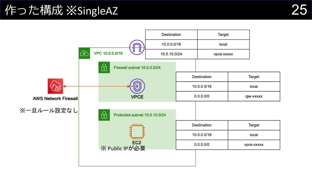 25 作った構成 ※SingleAZ ※ Public IPが必要 ※一旦ルール設定なし