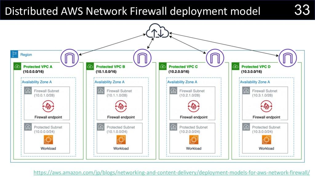 33 Distributed AWS Network Firewall deployment ...
