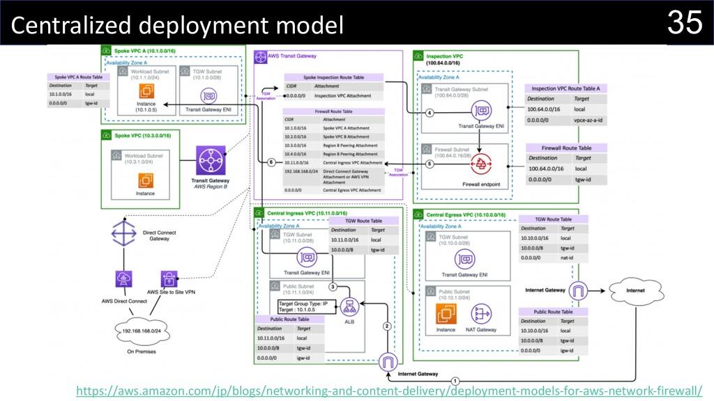 35 Centralized deployment model https://aws.ama...
