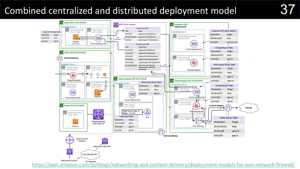 37 Combined centralized and distributed deploym...