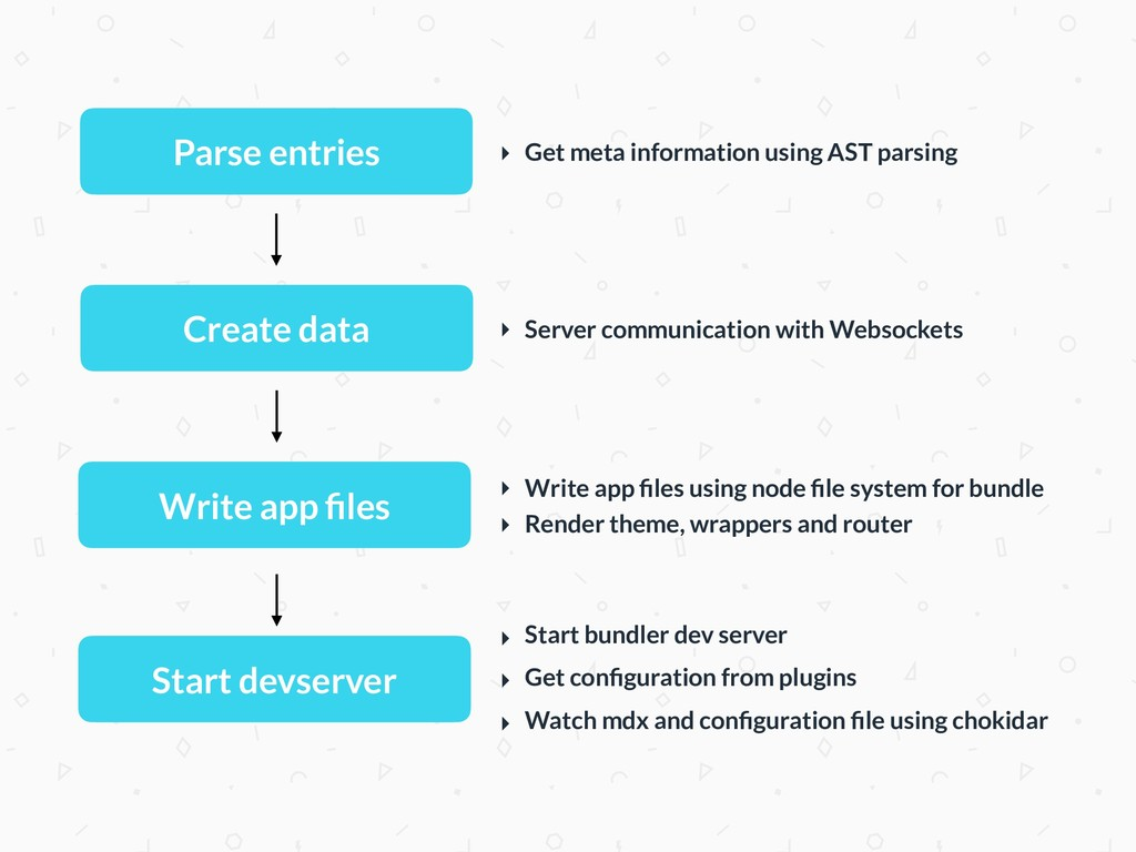 Write app files ‣ Write app files using node file ...