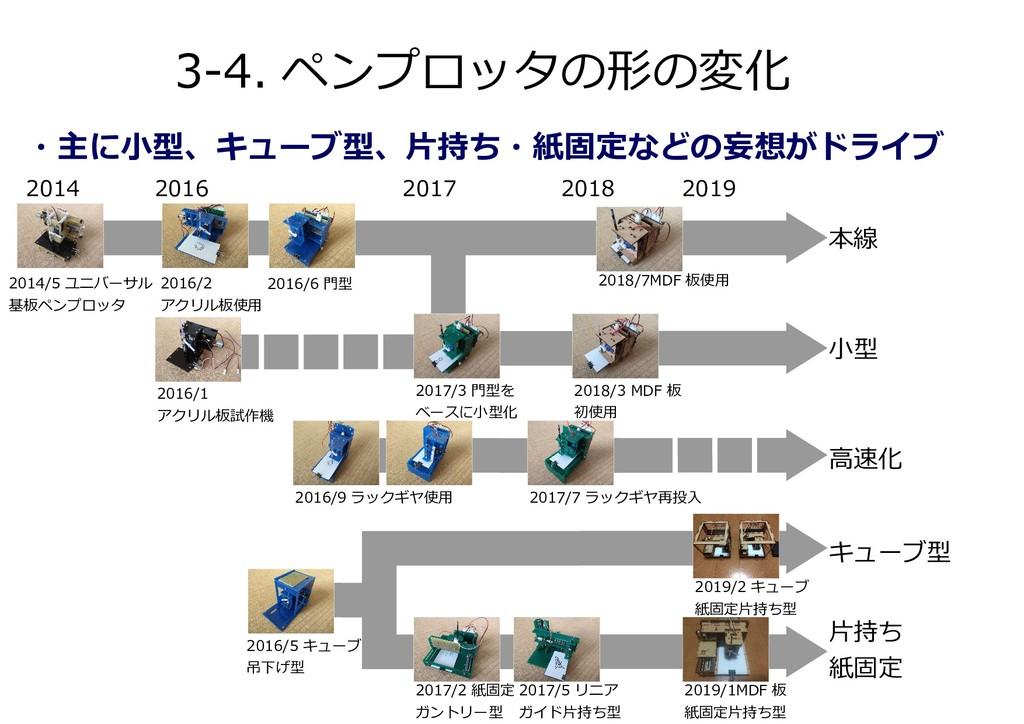 3-4. ペンプロッタの形の変化 ・主に小型、キューブ型、片持ち・紙固定などの妄想がドライブ ...