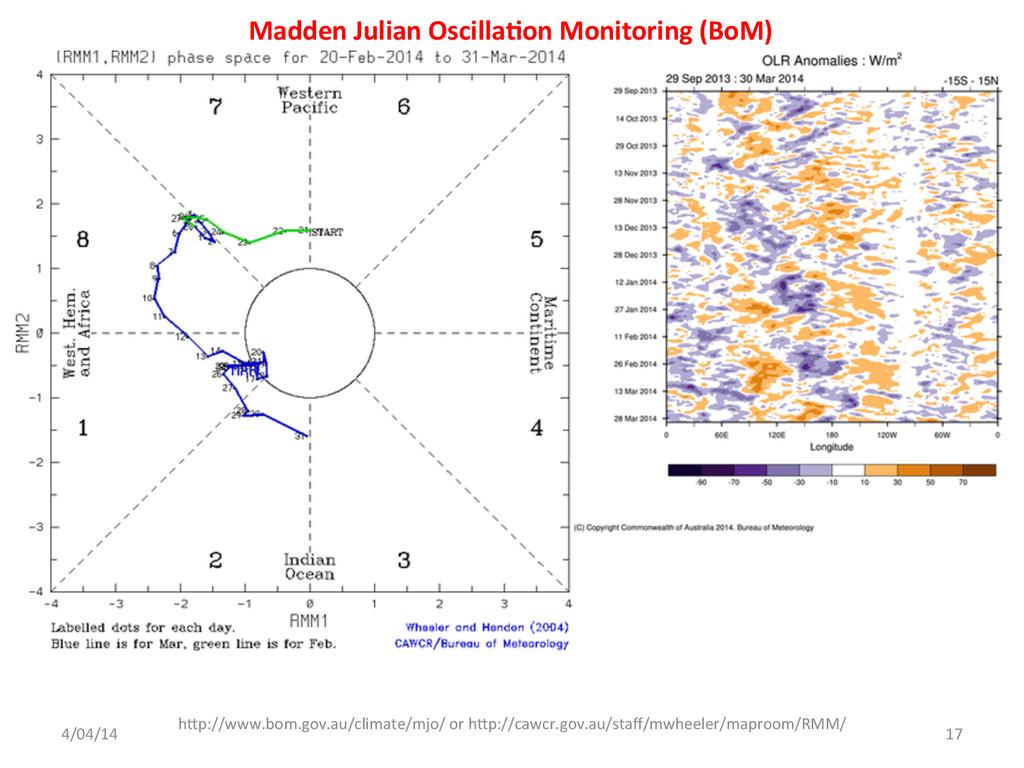 Madden Julian Oscilla<on Monitoring ...