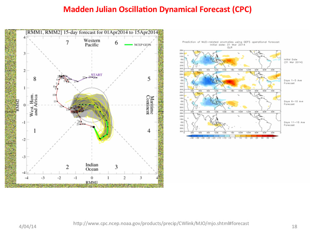 Madden Julian Oscilla<on Dynamical ...