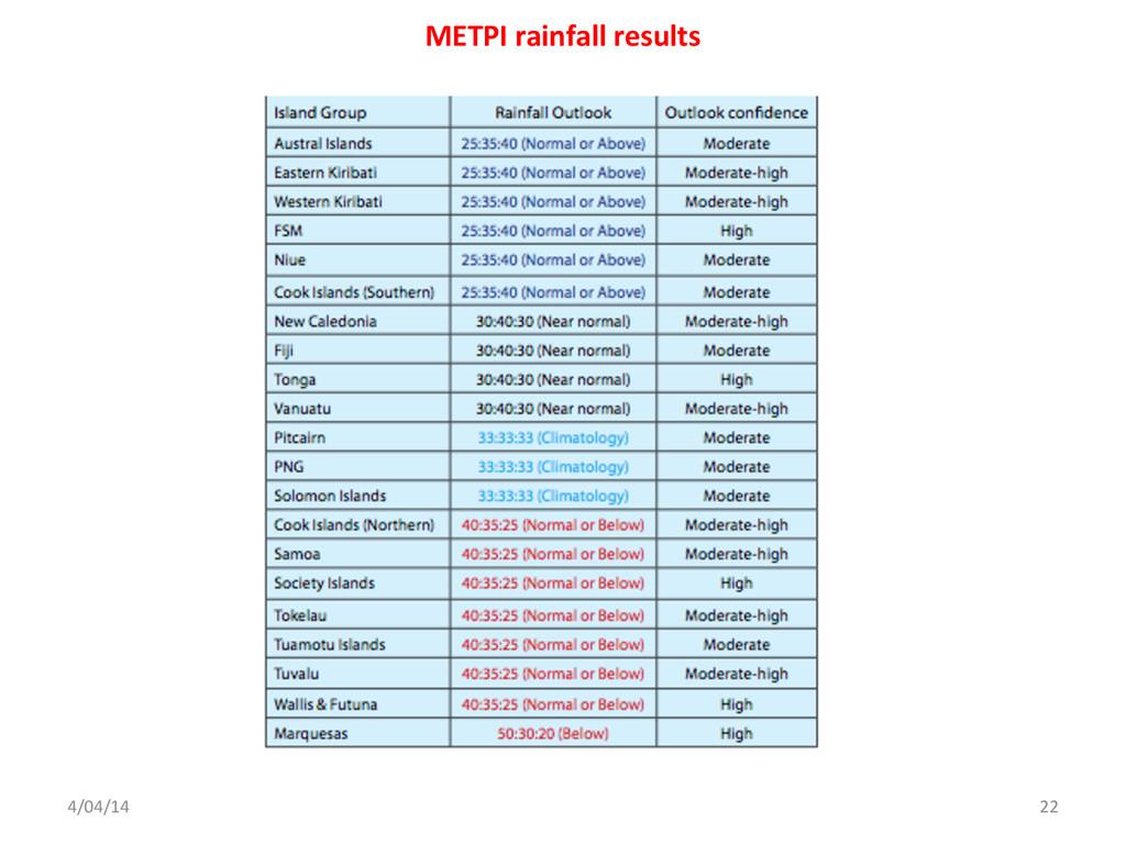 4/04/14  22  METPI rainfall results...
