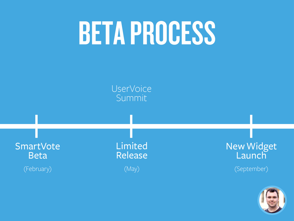 SmartVote Beta (February) Limited Release (May)...