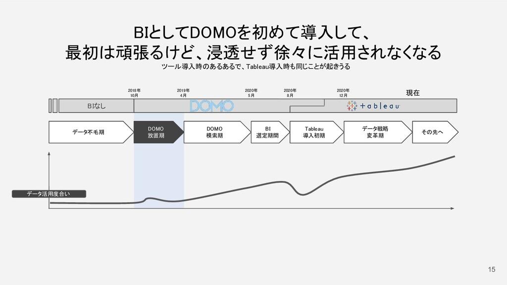 15 データ不毛期  2018年 10月 DOMO 放置期 DOMO 模索期 2...