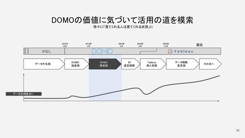 16 データ不毛期  2018年 10月 DOMO 放置期 DOMO 模索期 2...