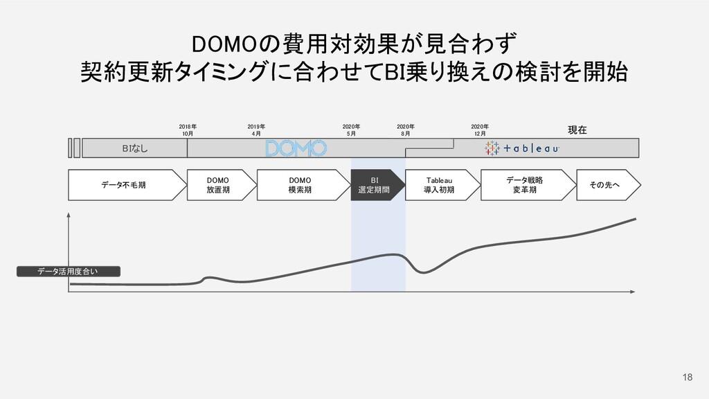 18 データ不毛期  2018年 10月 DOMO 放置期 DOMO 模索期 2...