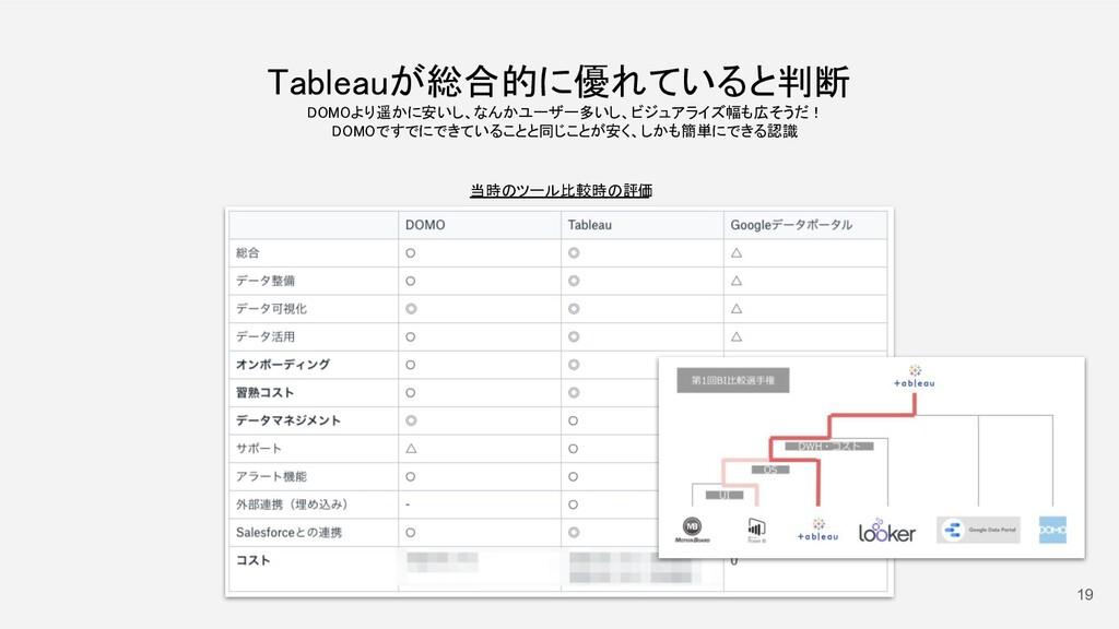 19 Tableauが総合的に優れていると判断 DOMOより遥かに安いし、なんかユーザー多い...