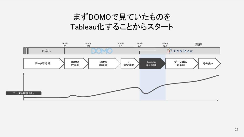 21 データ不毛期  2018年 10月 DOMO 放置期 DOMO 模索期 2...