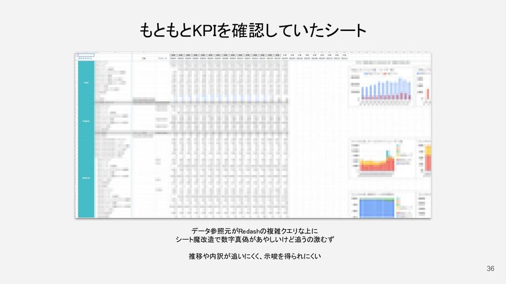 36 もともとKPIを確認していたシート データ参照元がRedashの複雑クエリな上に  ...