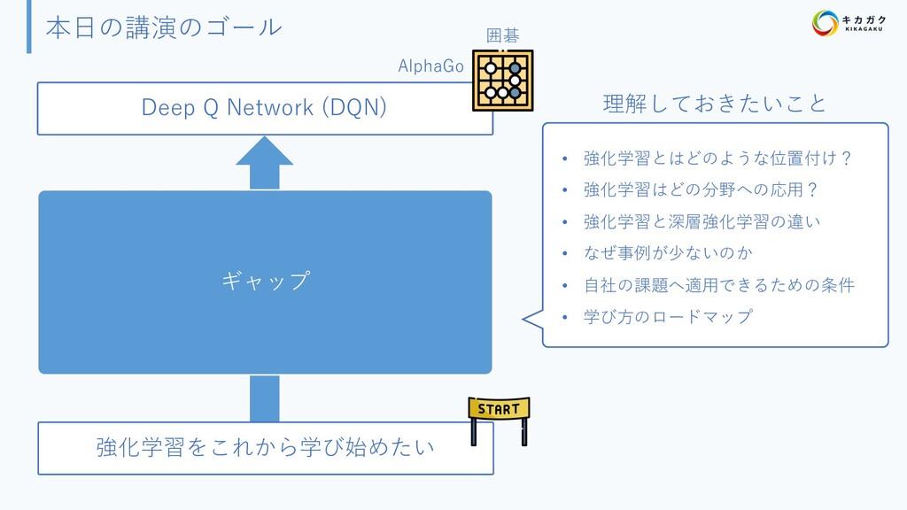 本⽇の講演のゴール 強化学習をこれから学び始めたい ギャップ Deep Q Network (...