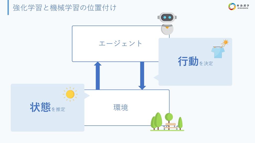 強化学習と機械学習の位置付け 環境 エージェント ⾏動を決定 状態を推定
