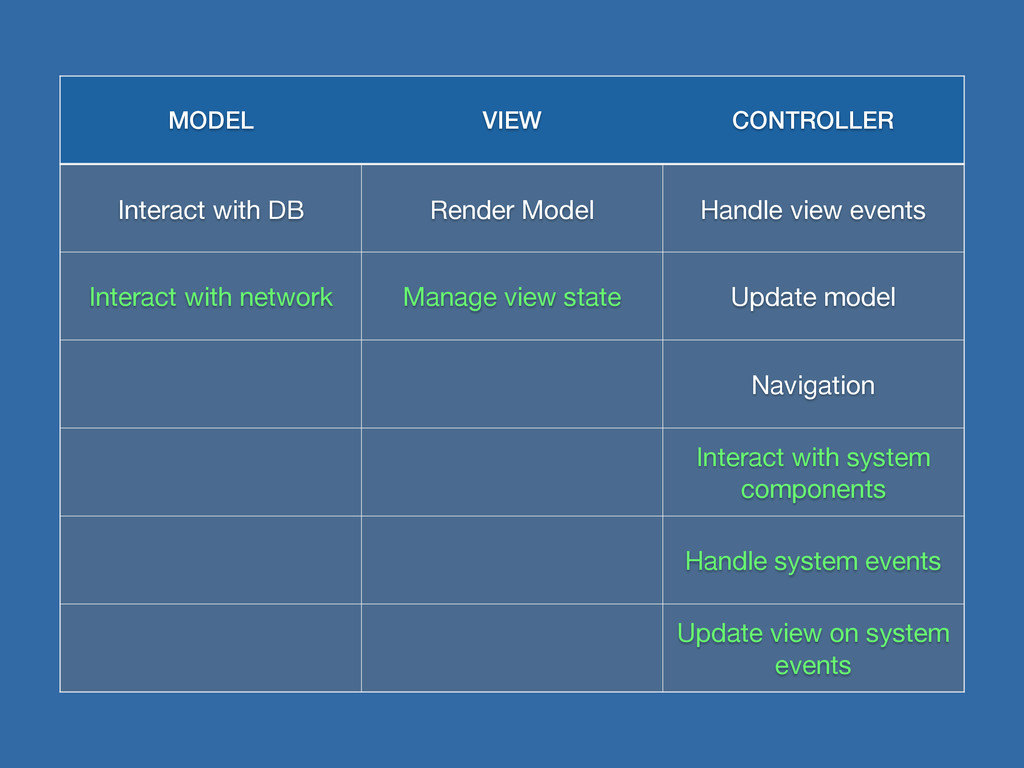 MODEL VIEW CONTROLLER Interact with DB Render M...