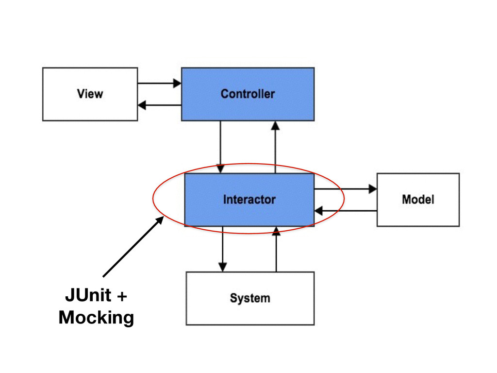 JUnit + Mocking