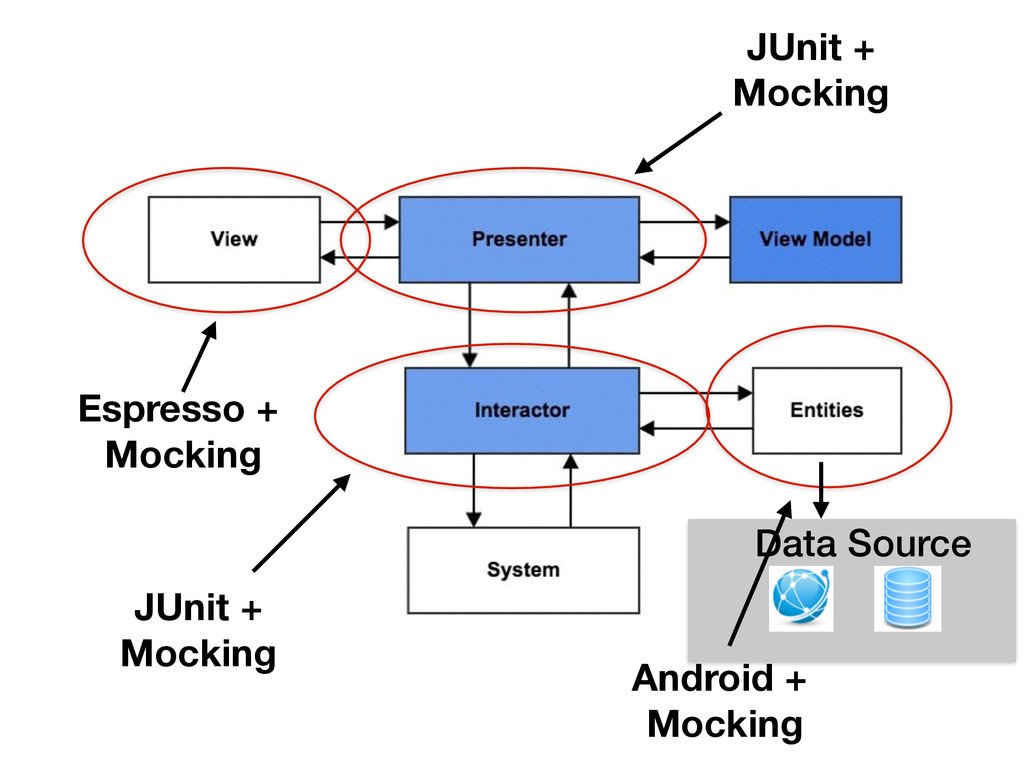 Espresso + Mocking JUnit + Mocking JUnit + Mock...