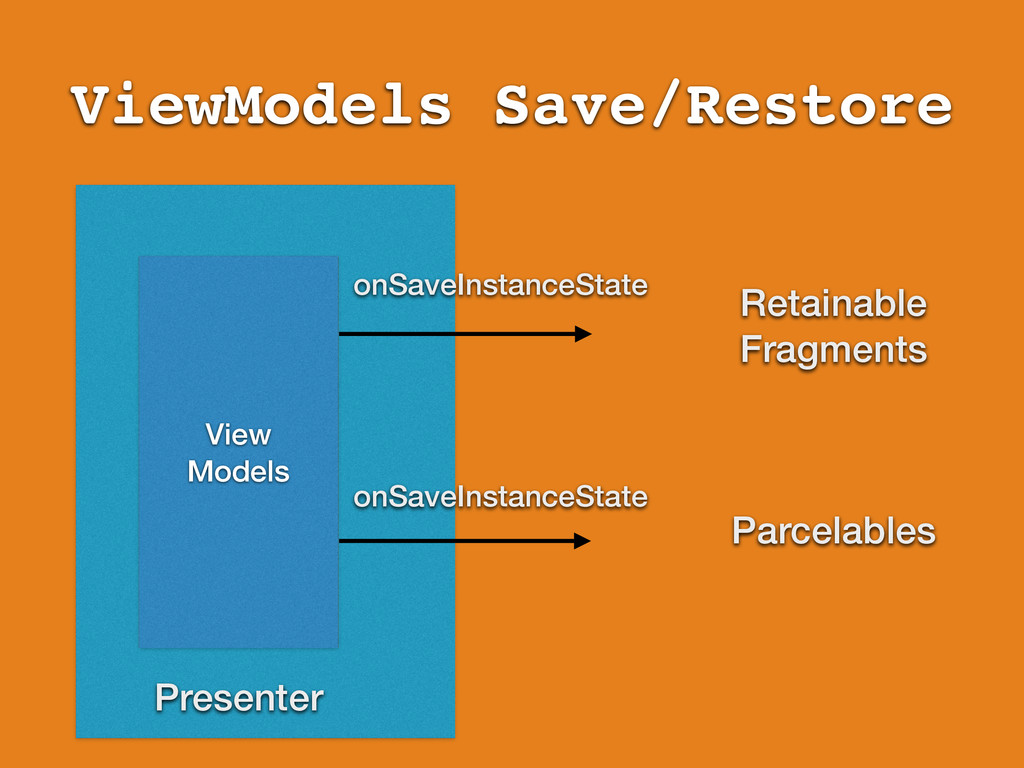 ViewModels Save/Restore View Models Presenter R...