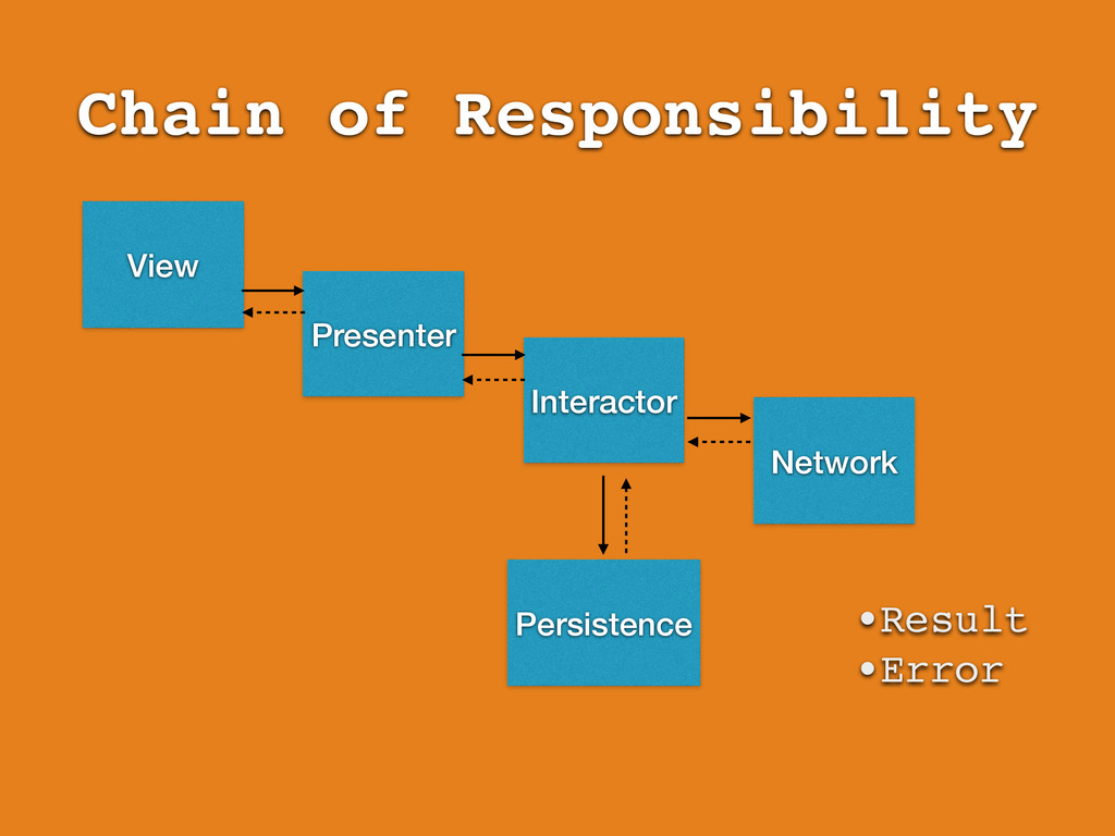 Chain of Responsibility View Presenter Interact...