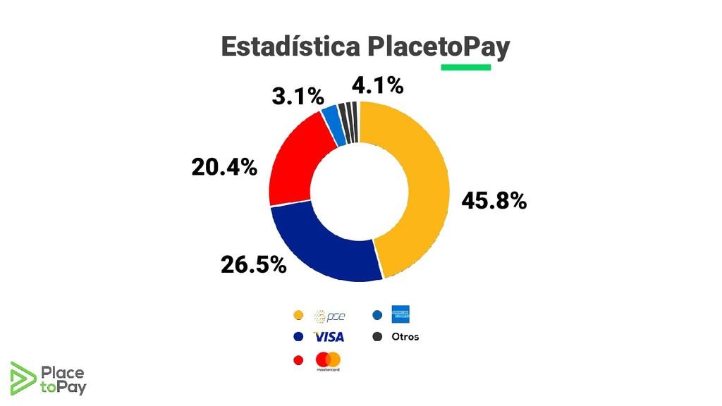 Estadística PlacetoPay PSE VISA MAST ER 45.8% 2...