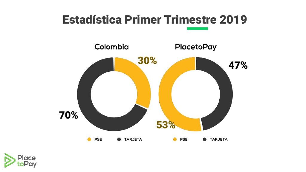 Estadística Primer Trimestre 2019 70% 30% 53% 4...