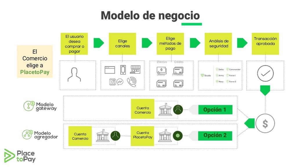 Modelo de negocio El usuario desea comprar o pa...