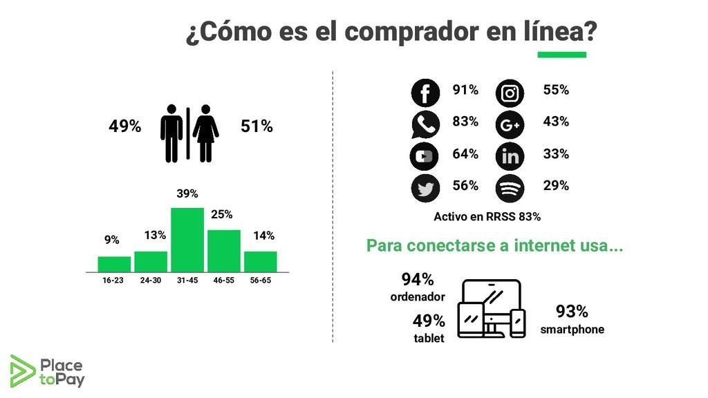 49% 51% 9% 13% 39% 25% 14% 16-23 24-30 31-45 46...
