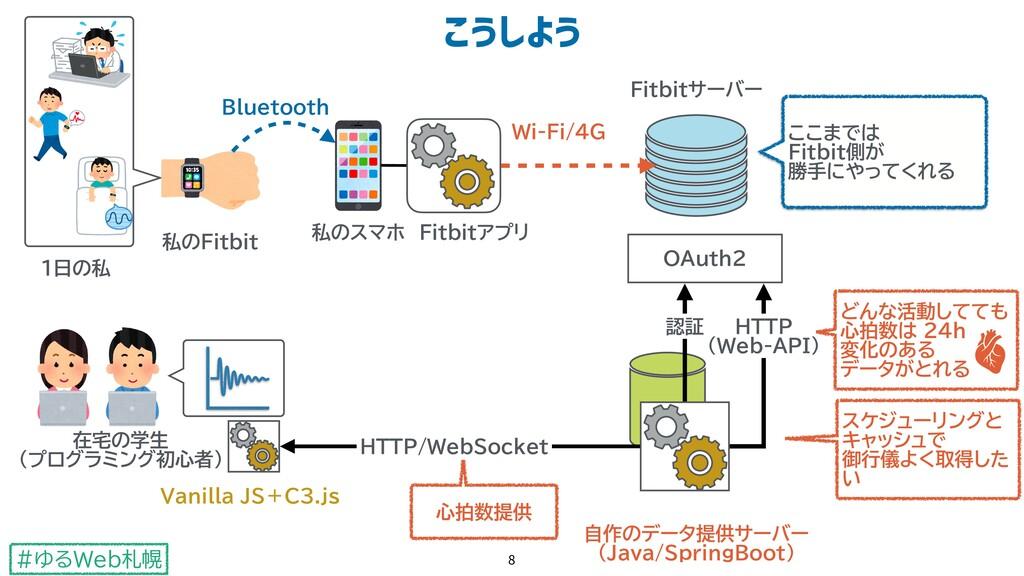 #ゆるWeb札幌 £žš¤ž 8 OAuth2 Fitbitアプリ 私のFitbit 私のスマ...