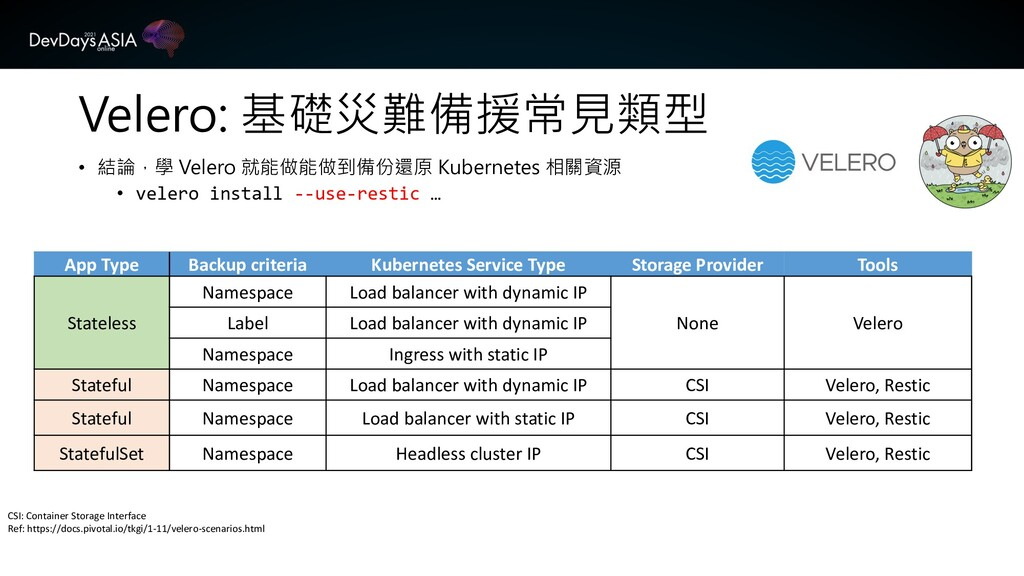 CSI: Container Storage Interface Ref: https://d...
