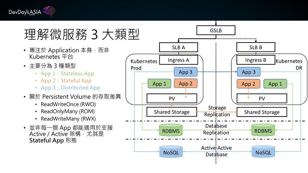理解微服務 3 大類型 • 專注於 Application 本身,而非 Kubernetes ...