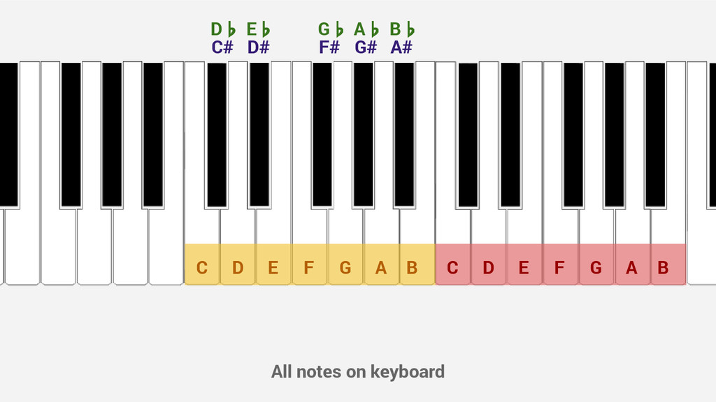 All notes on keyboard C D E F G A B C D E F G A...