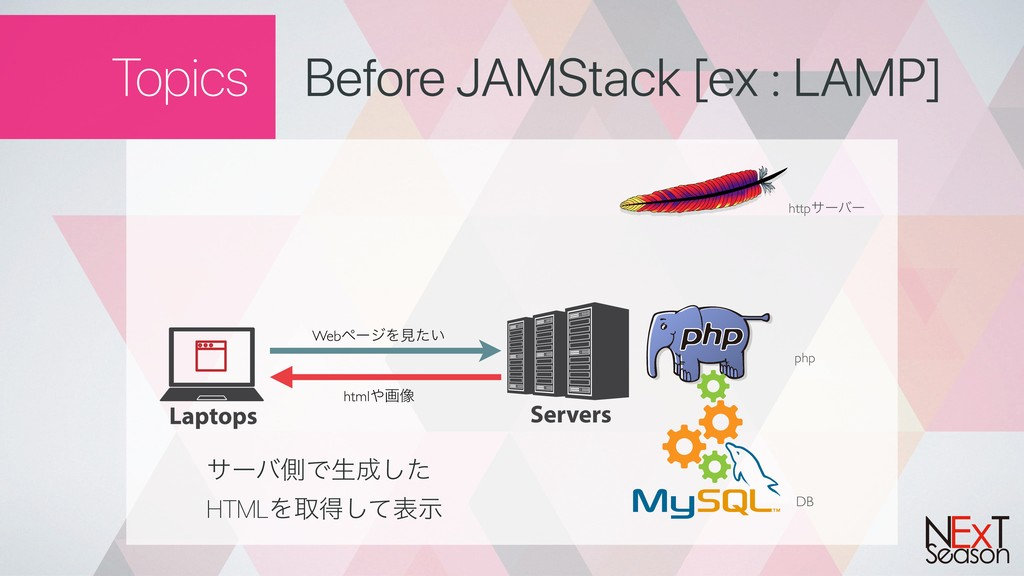 Topics Before JAMStack [ex : LAMP] DB php httpα...